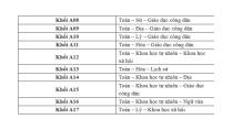 Tổ hợp môn thi các khối A00, A01, A02....A16, A17 - THPTQG 2019