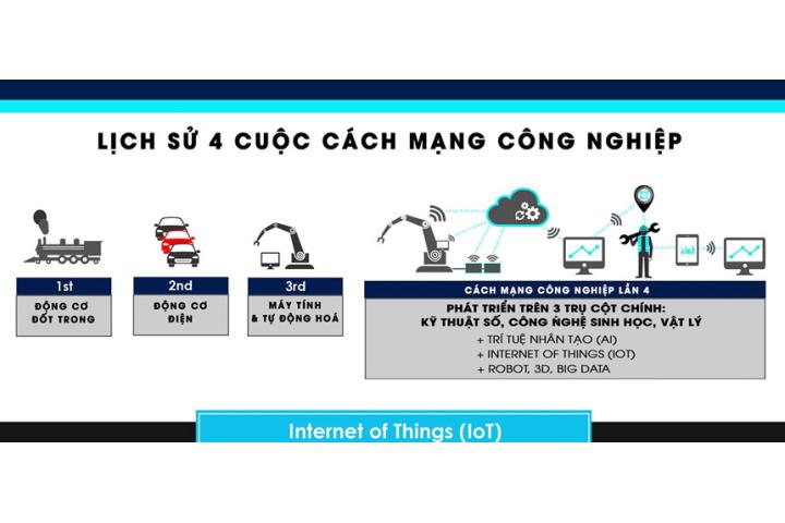 Cách mạng công nghiệp 4.0 là gì? - Công nghệ - ZING.VN