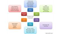Thị trường tài chính là gì ? - CFO Viet