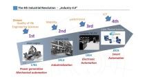 Cách mạng Công nghiệp 4.0 là gì