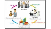 Thị trường Tài chính là gì? Cấu trúc của thị trường ra sao? - Học ...
