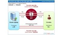 Tài chính trực tiếp, gián tiếp là gì ? Direct & Indirect Finance ...