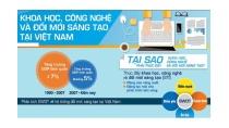 Đánh giá Khoa học, Công nghệ và Đổi mới sáng tạo ở Việt Nam - Tóm ...