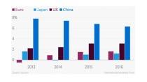Kinh tế Nhật Bản: Nguy cơ đối mặt với đợt suy thoái mới?   Quốc tế