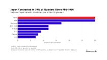 Chart] Kinh tế Nhật Bản và Italia suy thoái nhiều lần nhất trong 20 ...