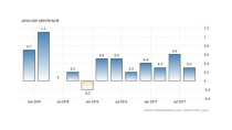 Kinh tế Nhật Bản: Thuận lợi đan xen thách thức   Quốc tế