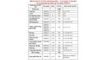 Điểm chuẩn ĐH Khoa học tự nhiên - ĐH QG TP HCM