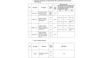 Điểm chuẩn đợt 1 vào ĐH Khoa học tự nhiên - ĐH Quốc Gia TP.HCM 2016