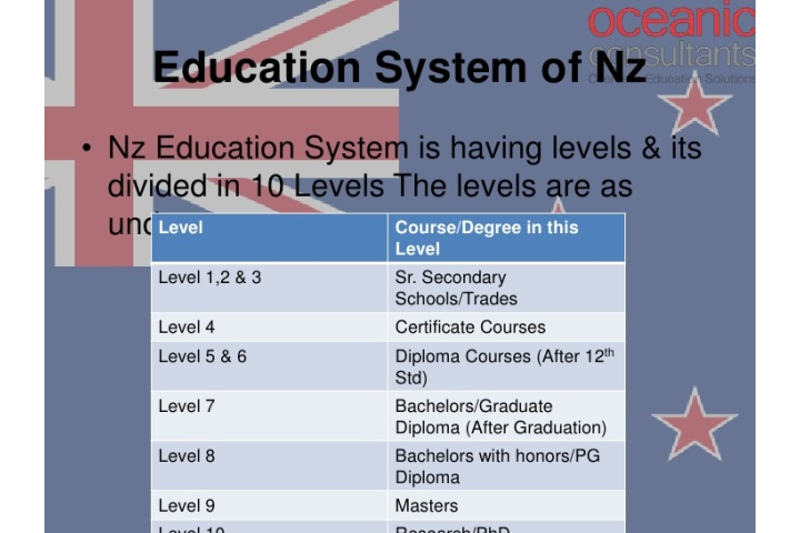 new zealand student visa processing time after interview