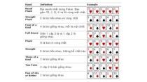 Hướng dẫn chơi poker độc nhất có tỷ lệ thắng 99%