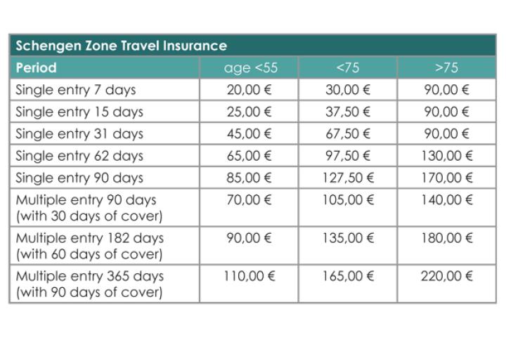 multiple entry schengen visa travel insurance