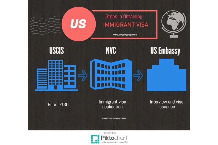 immigrant visa processing time nvc