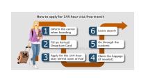 Beijing 144-Hour Visa-Free Transit: in Beijing, Tianjin, Hebei