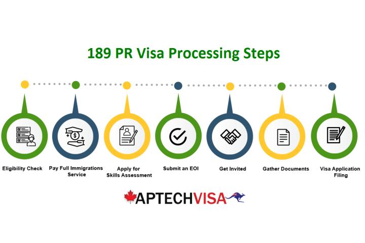 australia 189 visa processing time immigration