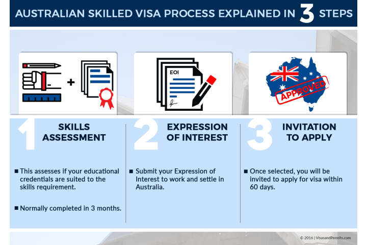 australian immigration 190 visa processing time