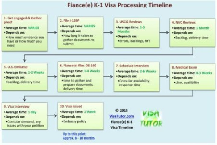 us immigration fiance visa processing time