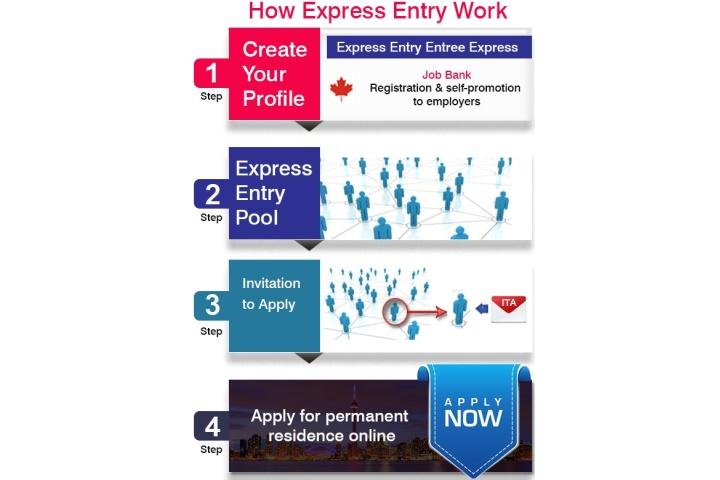 visitor visa canada processing time 2019