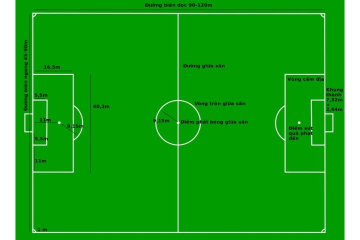 Luật thi đấu bóng đá 11 người cập nhật