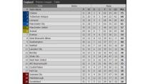Bảng xếp hạng bóng đá Anh - BXH Ngoại hạng Anh mới nhất