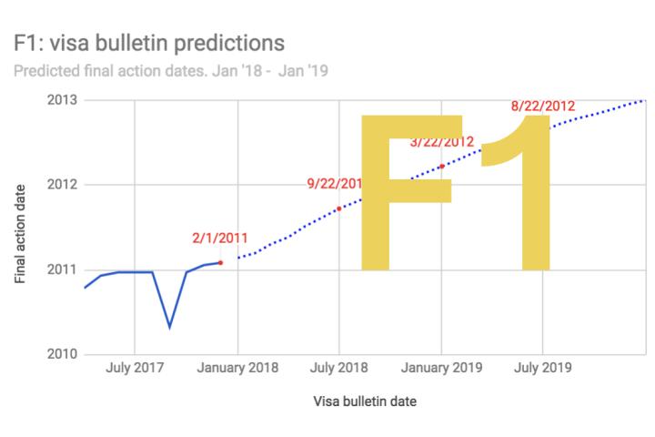 Eb1 Priority Date India Predictions 2019
