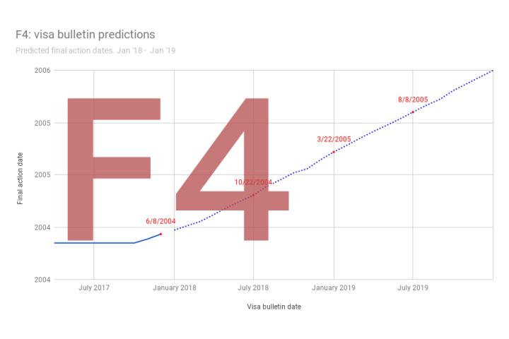 uscis visa bulletin april 2019 predictions