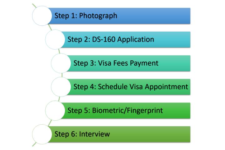 Kết quả hình ảnh cho interview for usa visitor visa