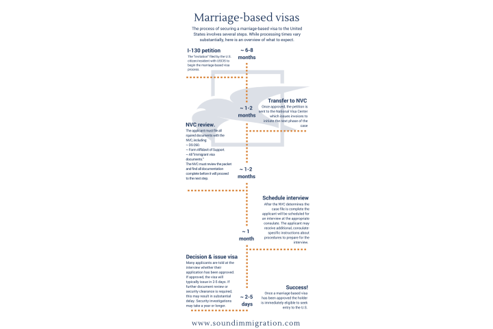 immigrant visa process after interview